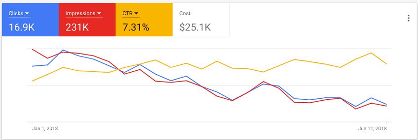 AdWords-Metrics