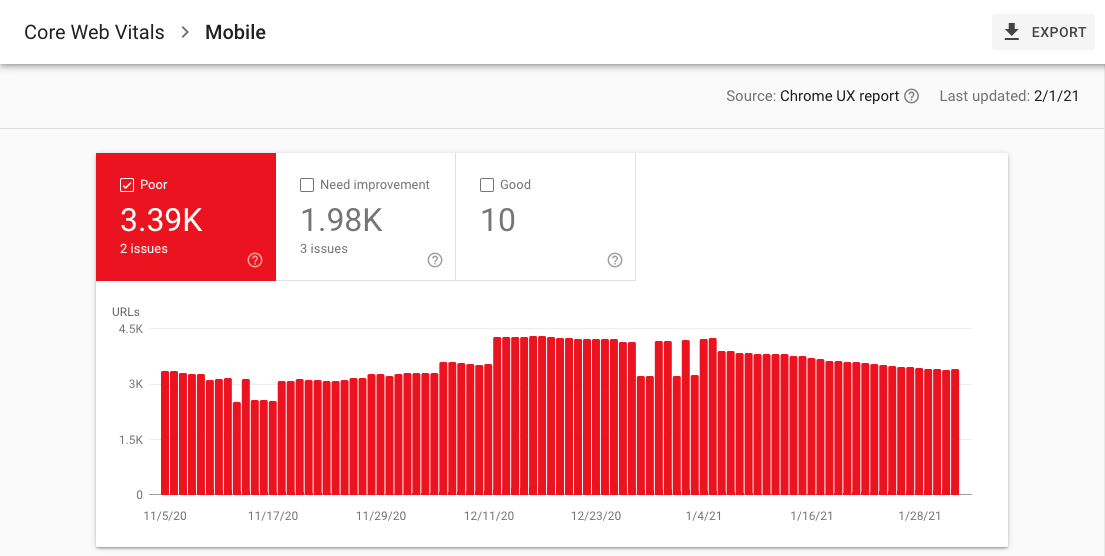 Core Web Vitals Report in Google Search Console